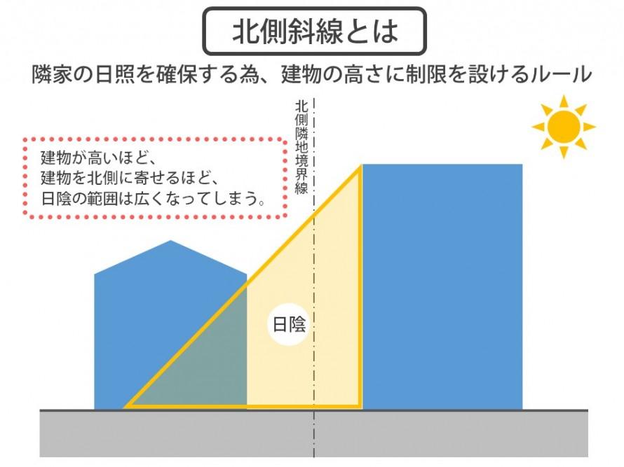 北側斜線制限とは 家の高さを抑え、日当たりを守る。