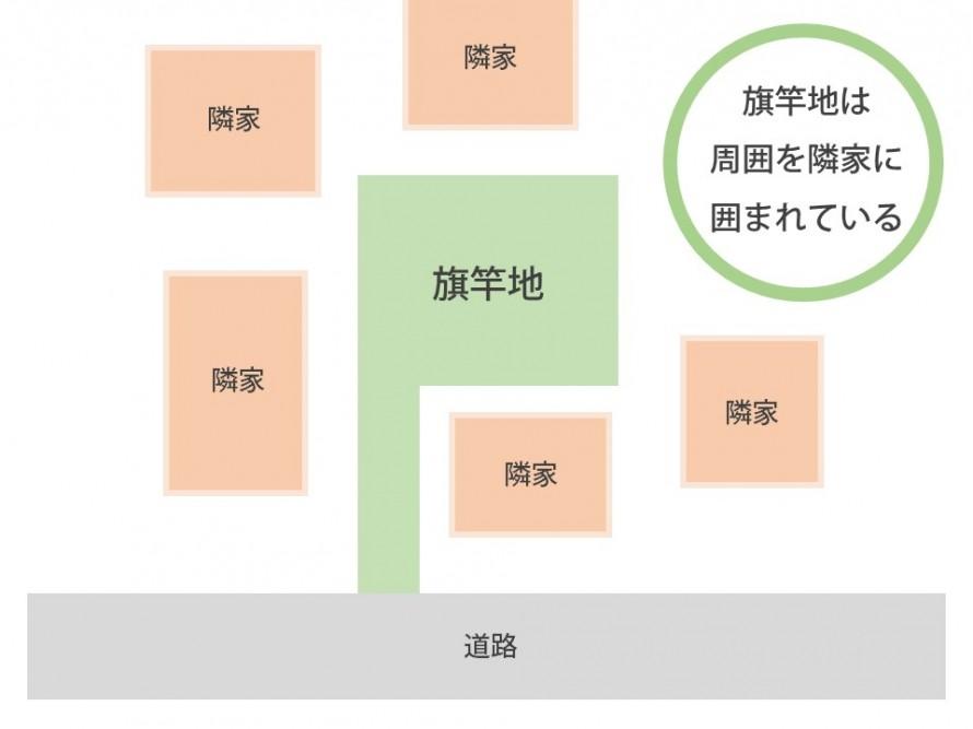 旗竿地で日当たりを確保することはできるのか?新潟市江南区 旗竿地の家オープンハウスは2月7日まで!
