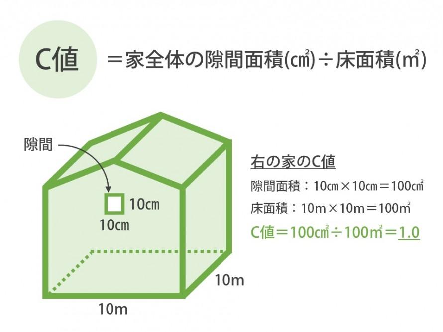 家の気密性能を表す「C値」測定方法と推奨数値。旗竿地の家のC値は?